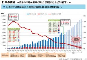 日本の半導体産業の現状
